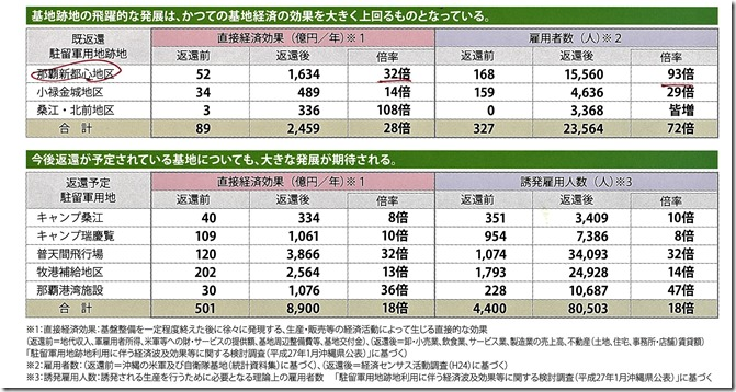 図(沖縄の経済2)