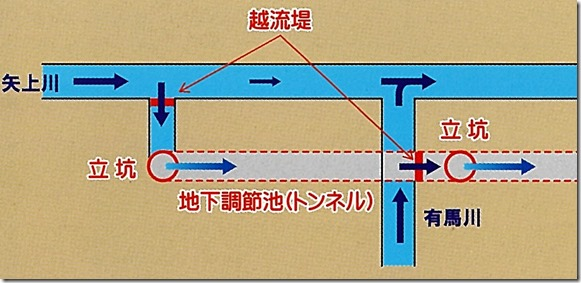 図(調節池・仕組み1)
