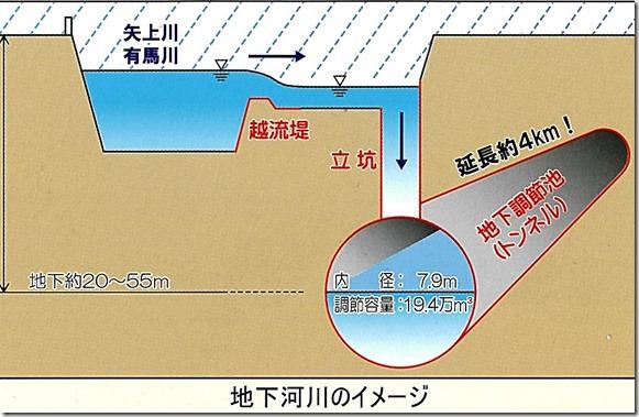 図(調節池・仕組み2)